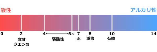 酸性成分図:育毛・洗髪